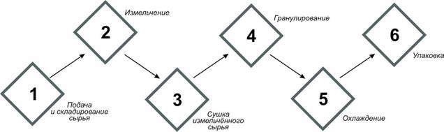 Принципиальная схема мини-завода по производству топливных гранул (пеллет).