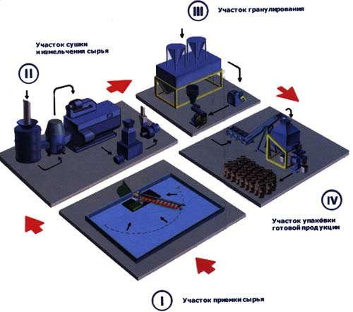 Технология производства топливных гранул — пеллет.